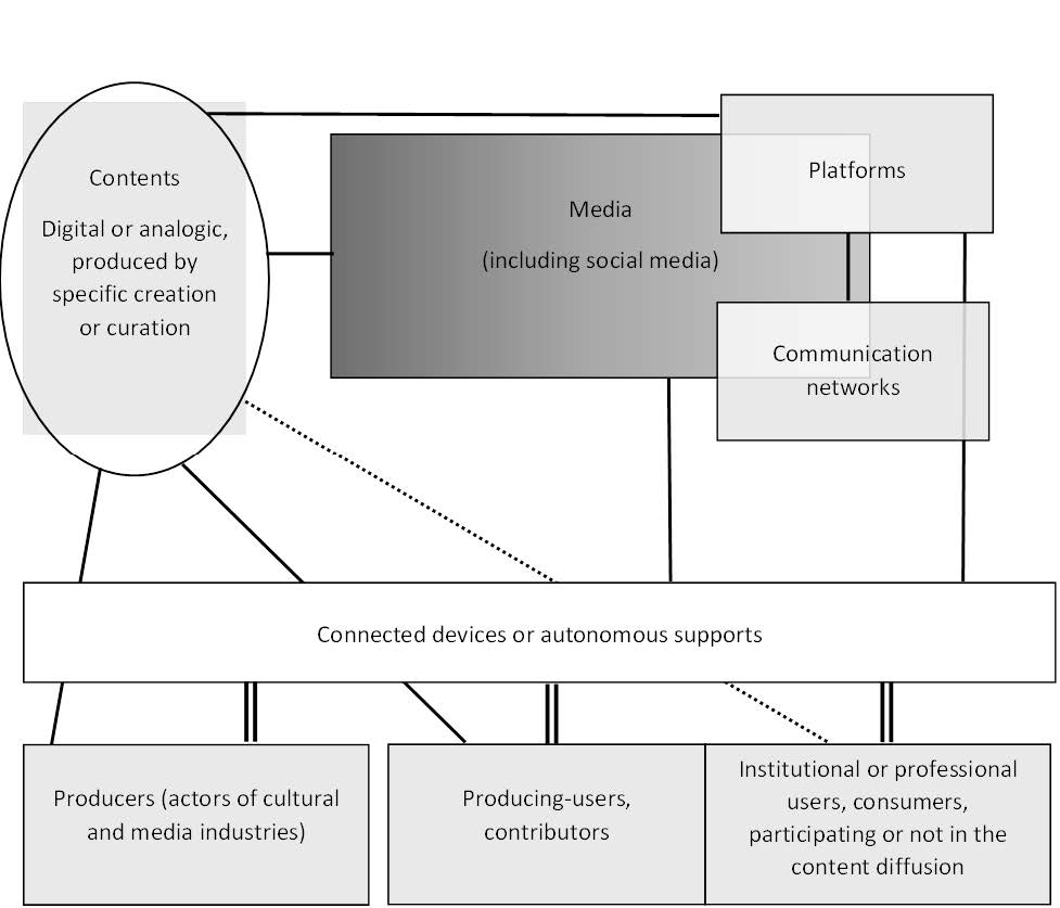 Social media: the extension of the media field through the